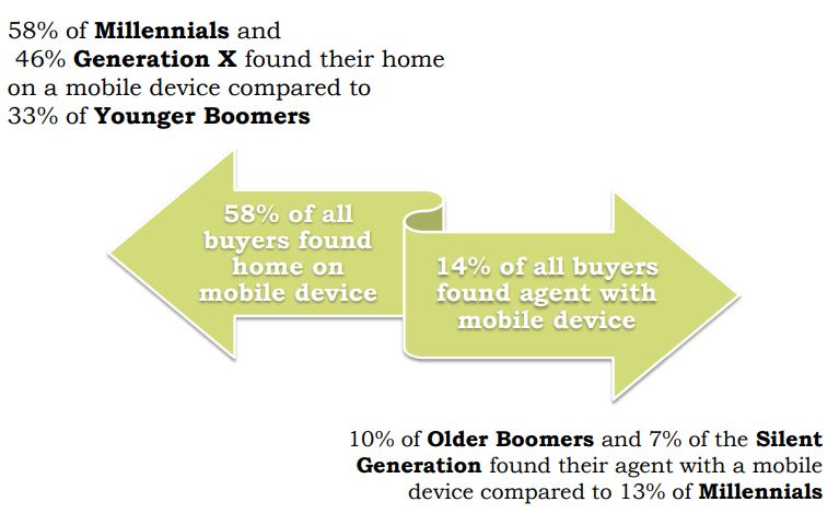 mobile use property search